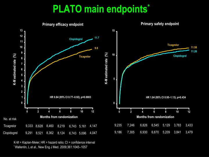 PLATO main endpoints
