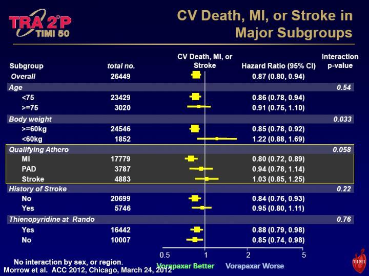 Morrow et al.  ACC 2012, Chicago, March 24, 2012
