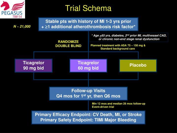 Trial Schema