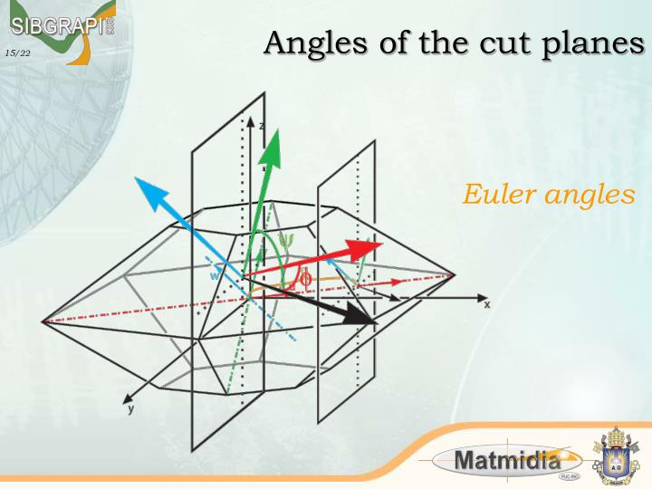 Angles of the cut planes