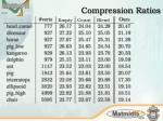 compression ratios