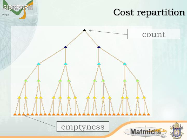 Cost repartition