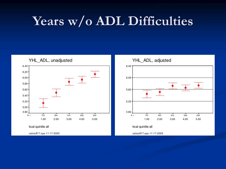 Years w/o ADL Difficulties