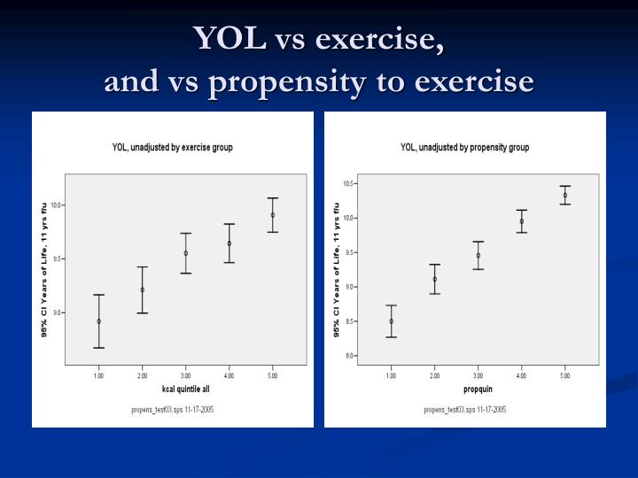 YOL vs exercise,