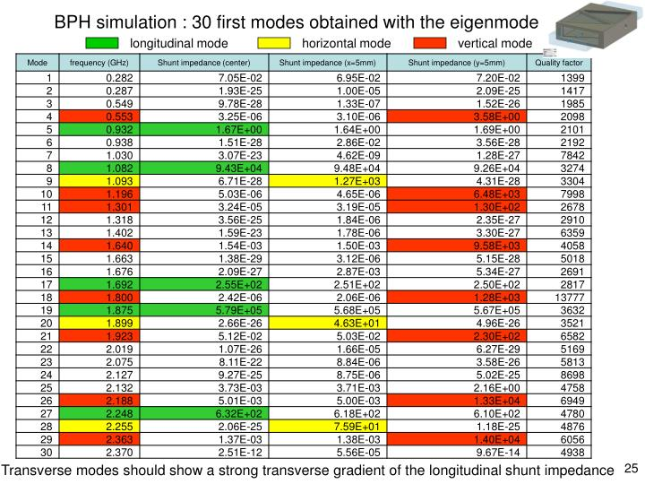 BPH simulation : 30 first modes obtained with the eigenmode solver
