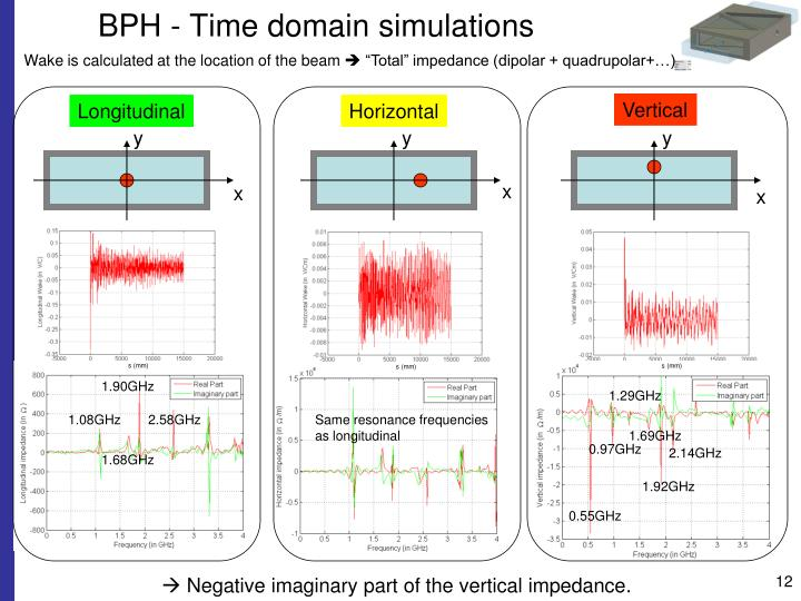 BPH - Time domain simulations