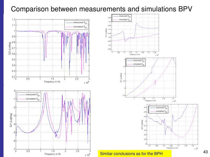 Comparison between measurements and simulations BPV