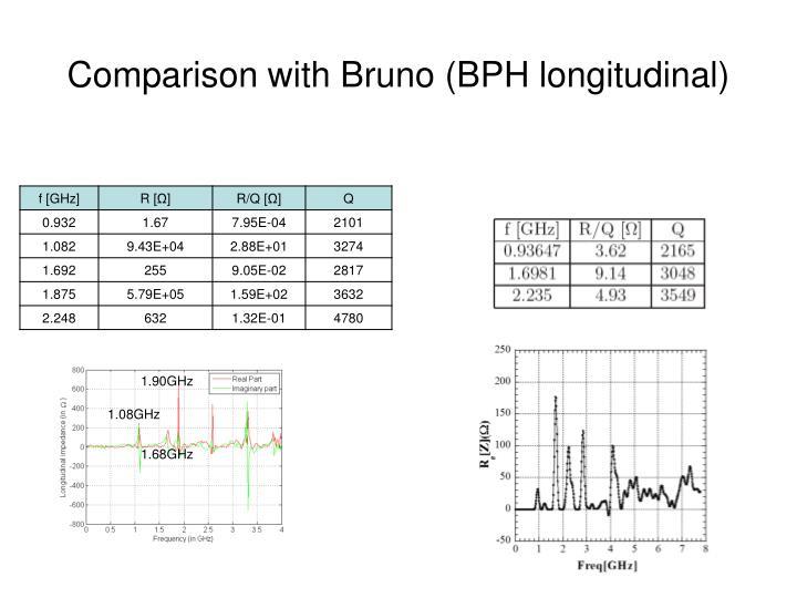 Comparison with Bruno (BPH longitudinal)