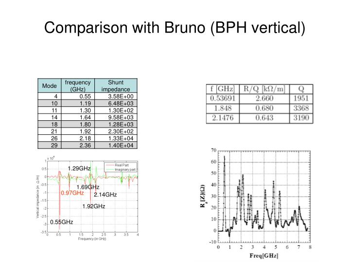 Comparison with Bruno (BPH vertical)