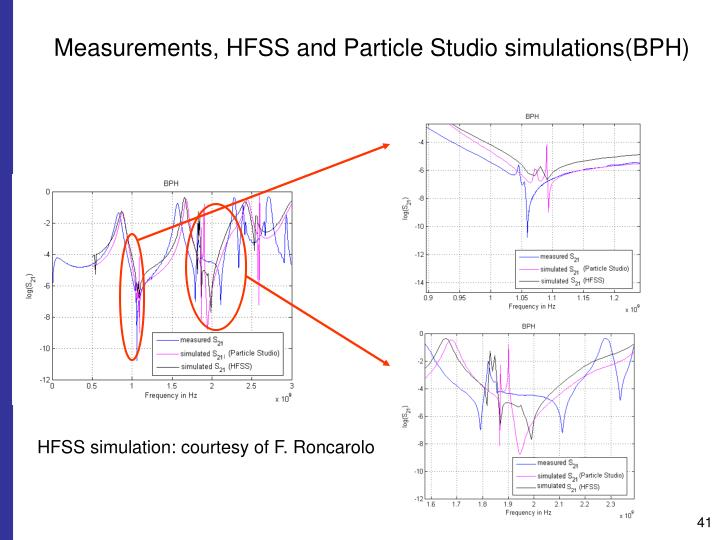 Measurements, HFSS and Particle Studio simulations(BPH)