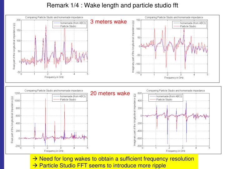 Remark 1/4 : Wake length and particle studio fft