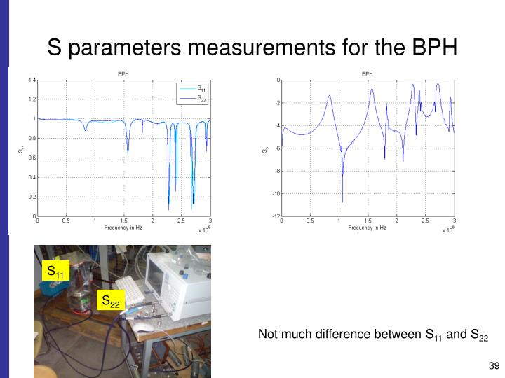 S parameters measurements for the BPH