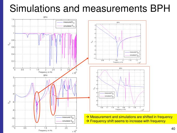 Simulations and measurements BPH