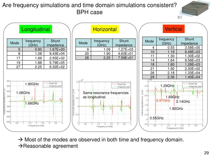 Are frequency simulations and time domain simulations consistent?