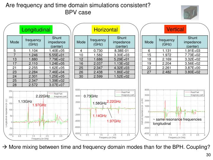 Are frequency and time domain simulations consistent?
