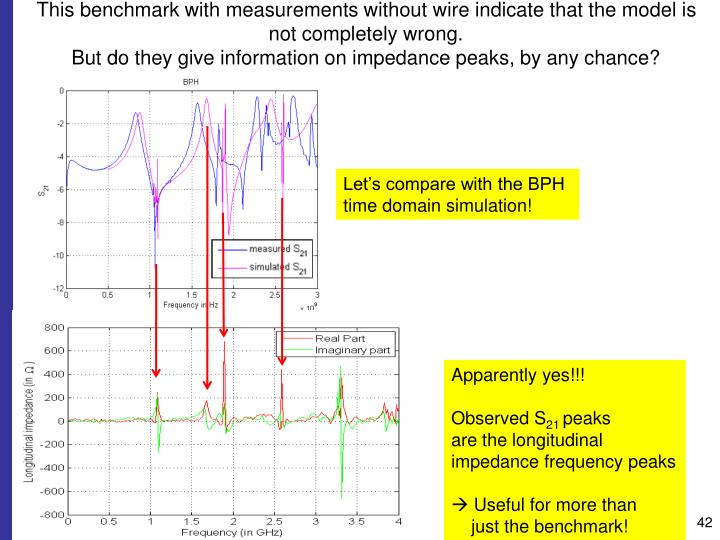 This benchmark with measurements without wire indicate that the model is not completely wrong.