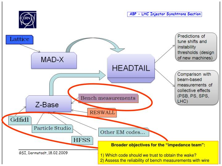 """Broader objectives for the """"impedance team"""":"""