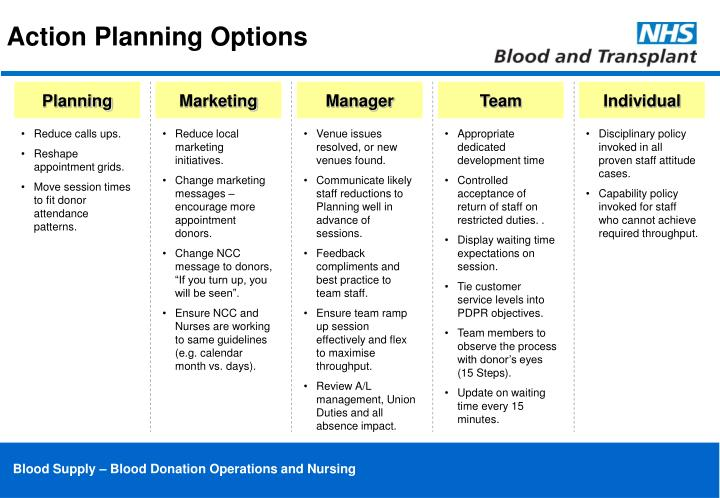 Action Planning Options