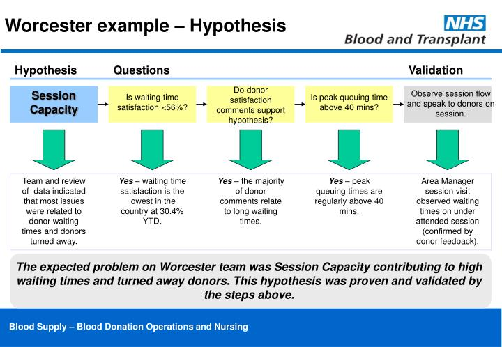 Worcester example – Hypothesis