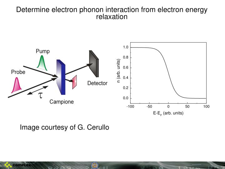 Determine electron phonon interaction from electron energy relaxation