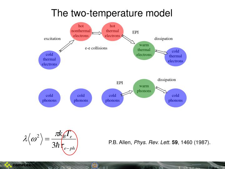 The two-temperature model