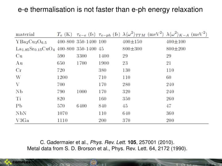 e-e thermalisation is not faster than e-ph energy relaxation