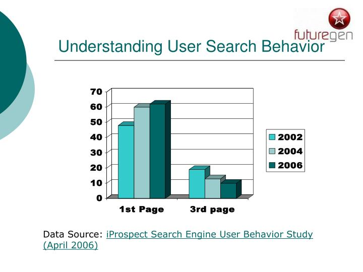 Understanding User Search Behavior