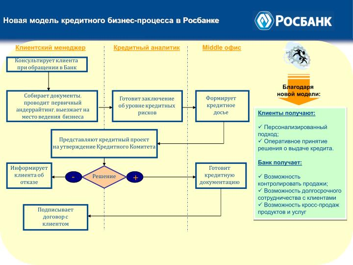 Новая модель кредитного бизнес-процесса в Росбанке