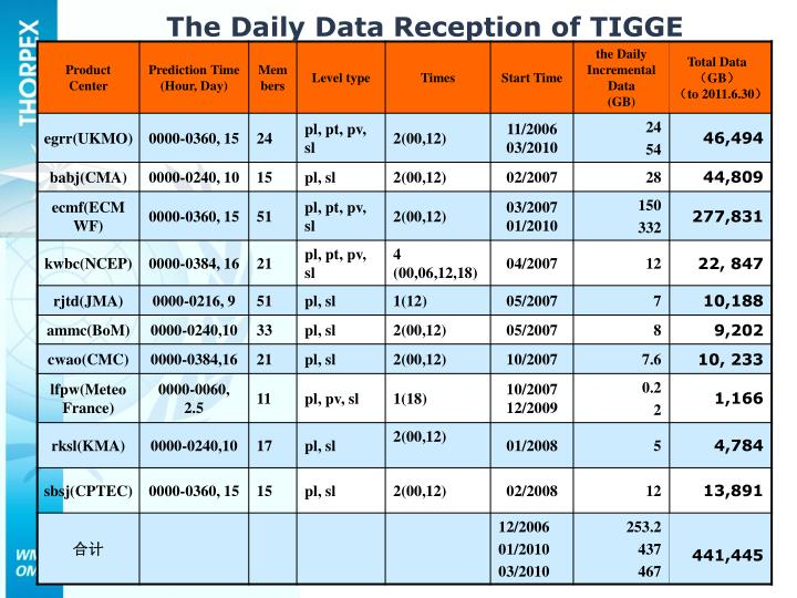 The Daily Data Reception of TIGGE