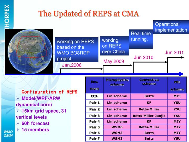 The Updated of REPS at CMA