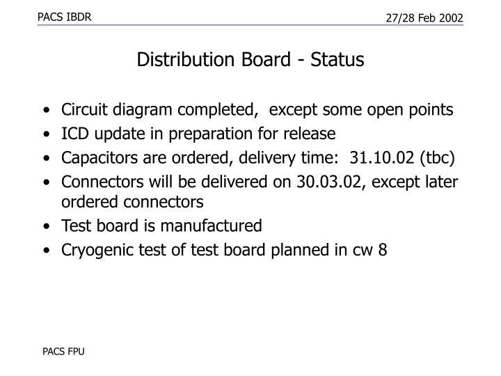 Distribution Board - Status