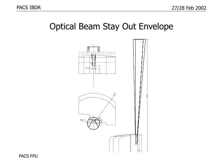 Optical Beam Stay Out Envelope