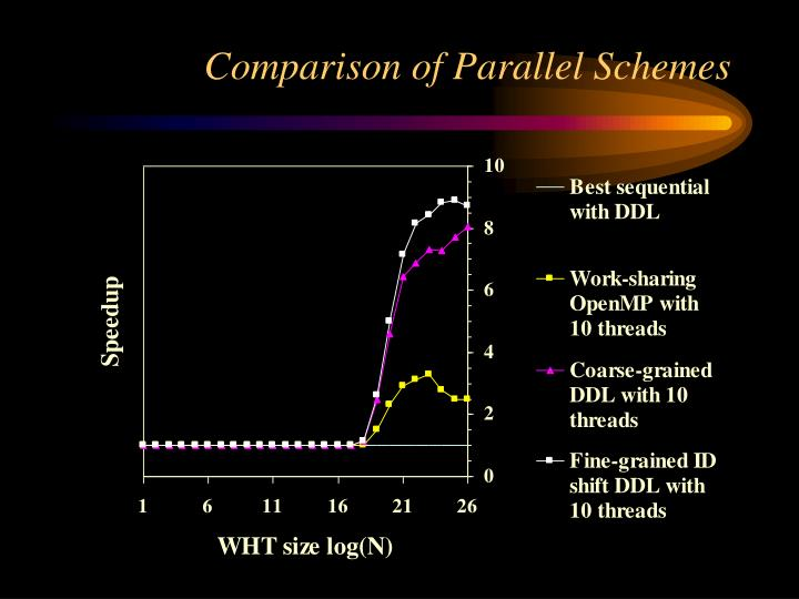 Comparison of Parallel Schemes