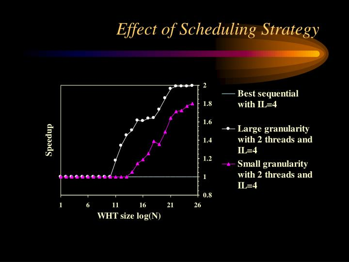 Effect of Scheduling Strategy