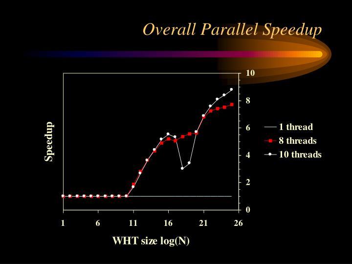 Overall Parallel Speedup