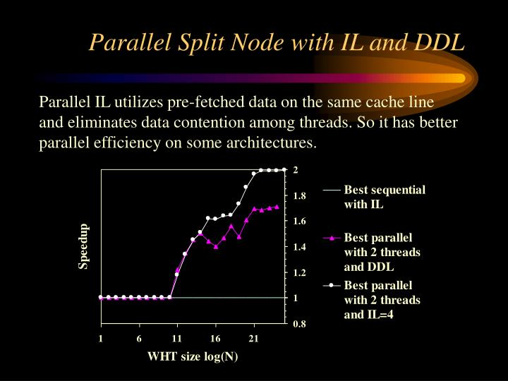 Parallel IL utilizes pre-fetched data on the same cache line and eliminates data contention among threads. So it has better  parallel efficiency on some architectures.