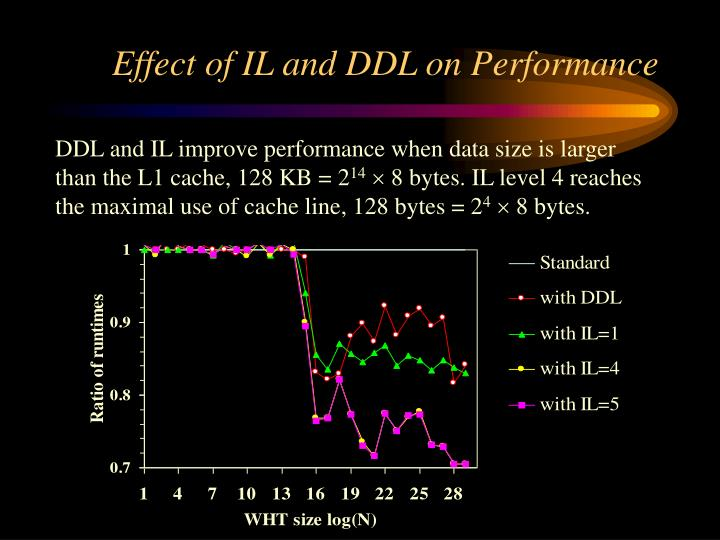 Effect of IL and DDL on Performance