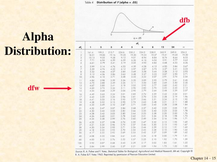 Alpha Distribution: