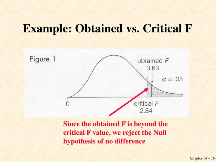 Example: Obtained vs. Critical F