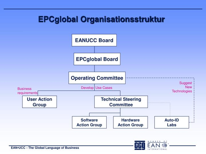 EPCglobal Organisationsstruktur