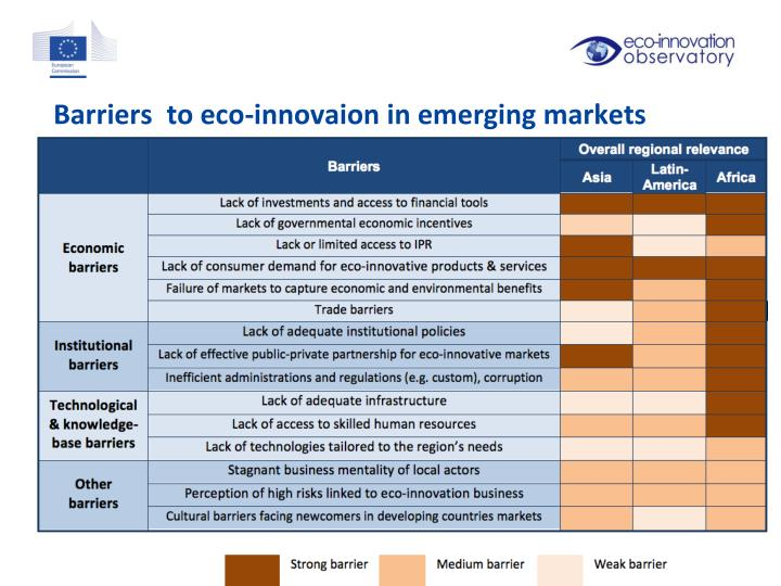 Barriers  to eco-innovaion in emerging markets