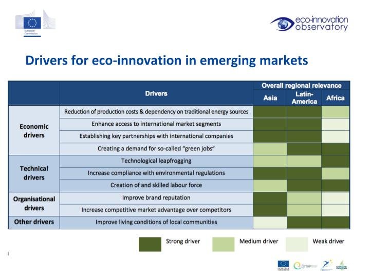 Drivers for eco-innovation in emerging markets