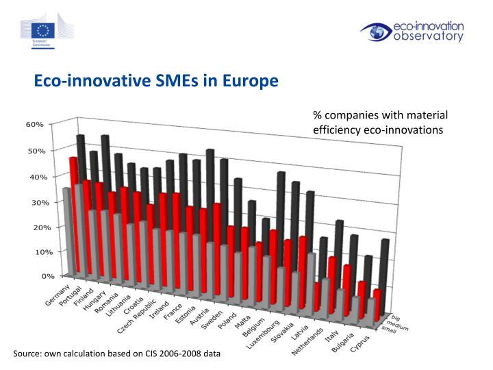 Eco-innovative SMEs in Europe
