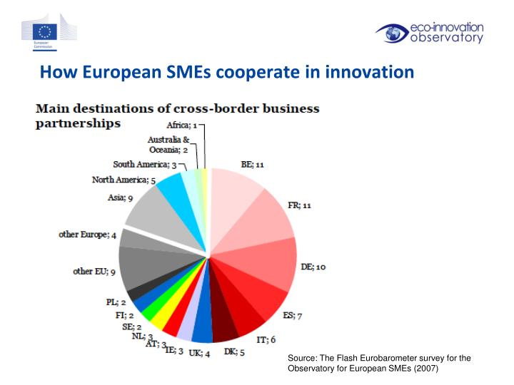 How European SMEs cooperate in innovation