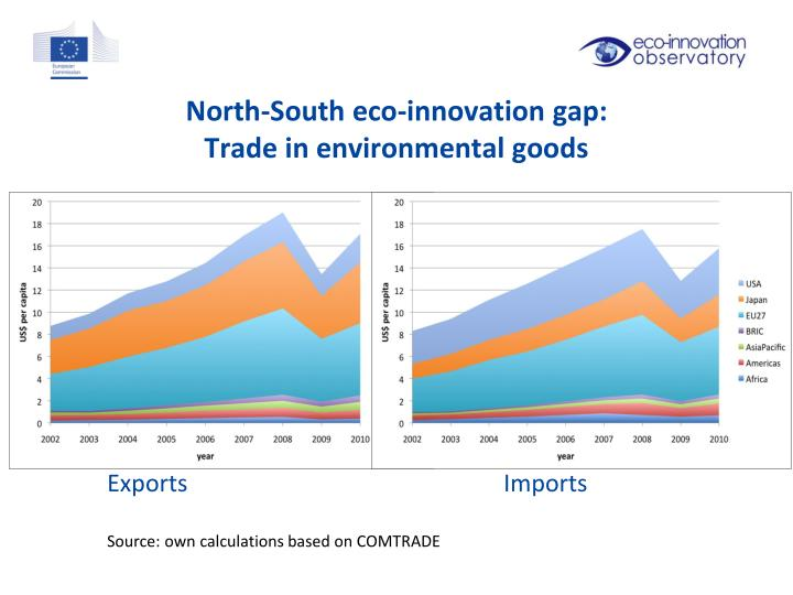North-South eco-innovation gap: