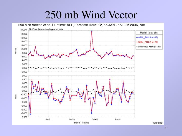 250 mb Wind Vector