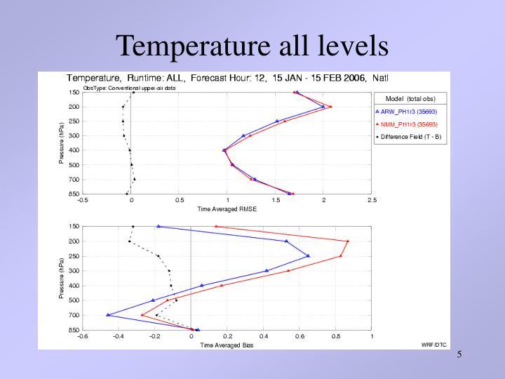 Temperature all levels