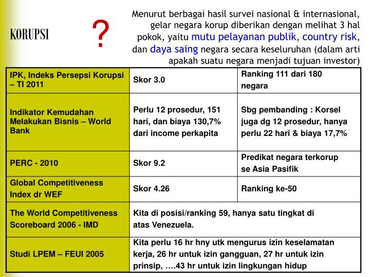 Menurut berbagai hasil survei nasional & internasional, gelar negara korup diberikan dengan melihat 3 hal pokok, yaitu