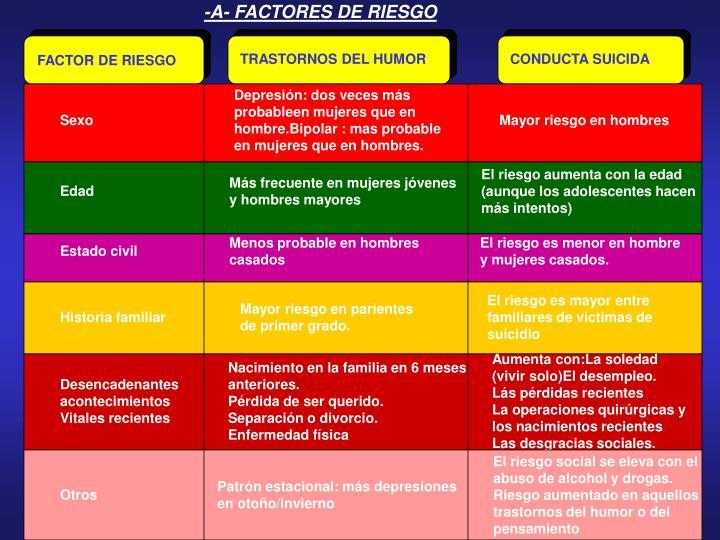 -A- FACTORES DE RIESGO