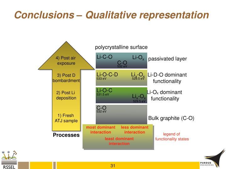 Conclusions – Qualitative representation